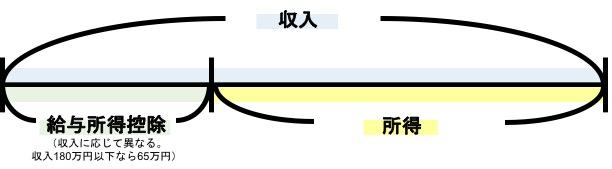 5.控除の図