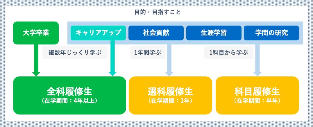 放送大学 - 3